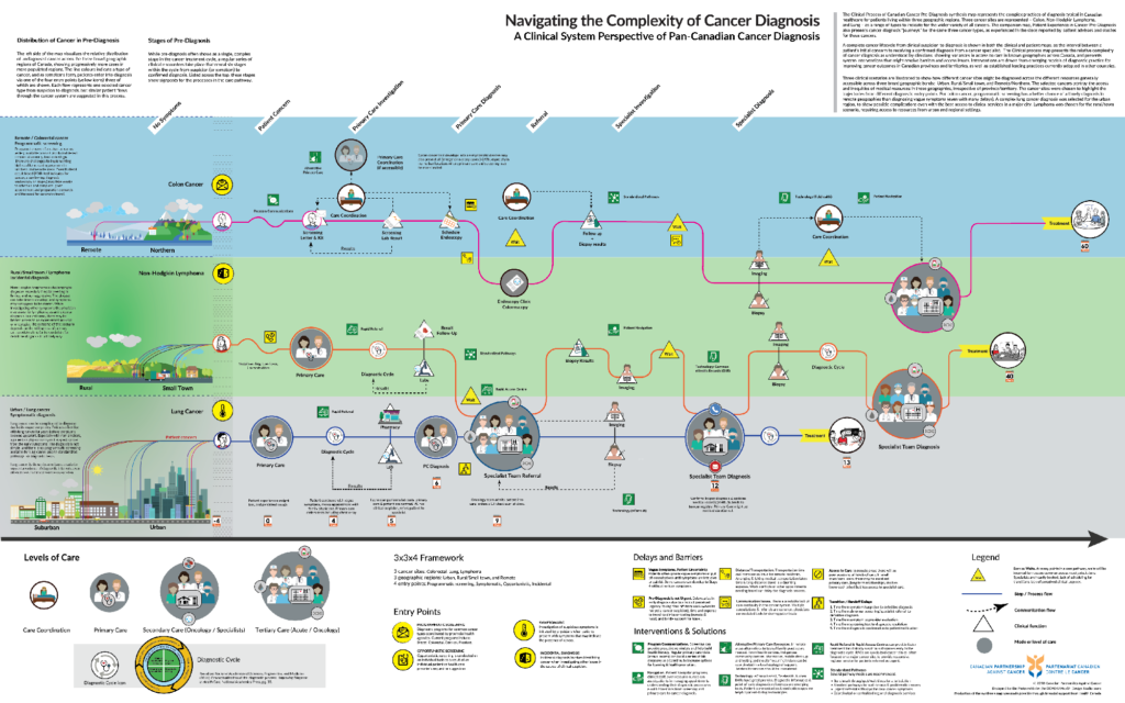 Link to PDF file of Clinical System map